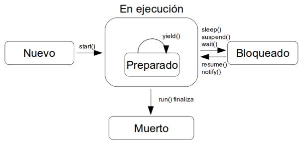 Ciclo de vida de un proceso