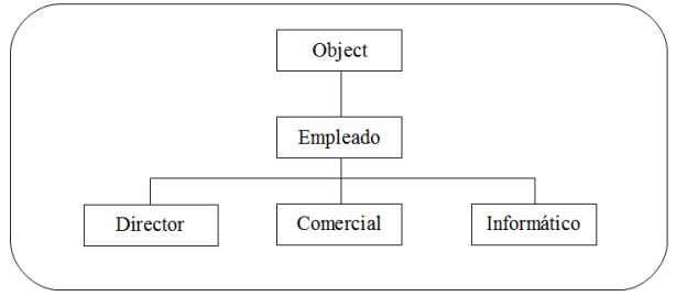 Ejemplo de herencia con Object